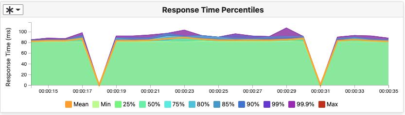 Percentiles chart