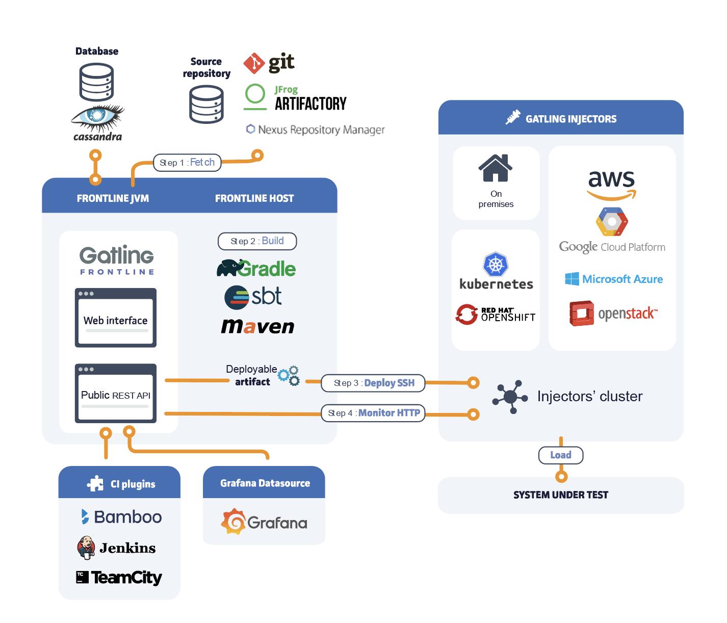 Gatling Enterprise Architecture - Step 3
