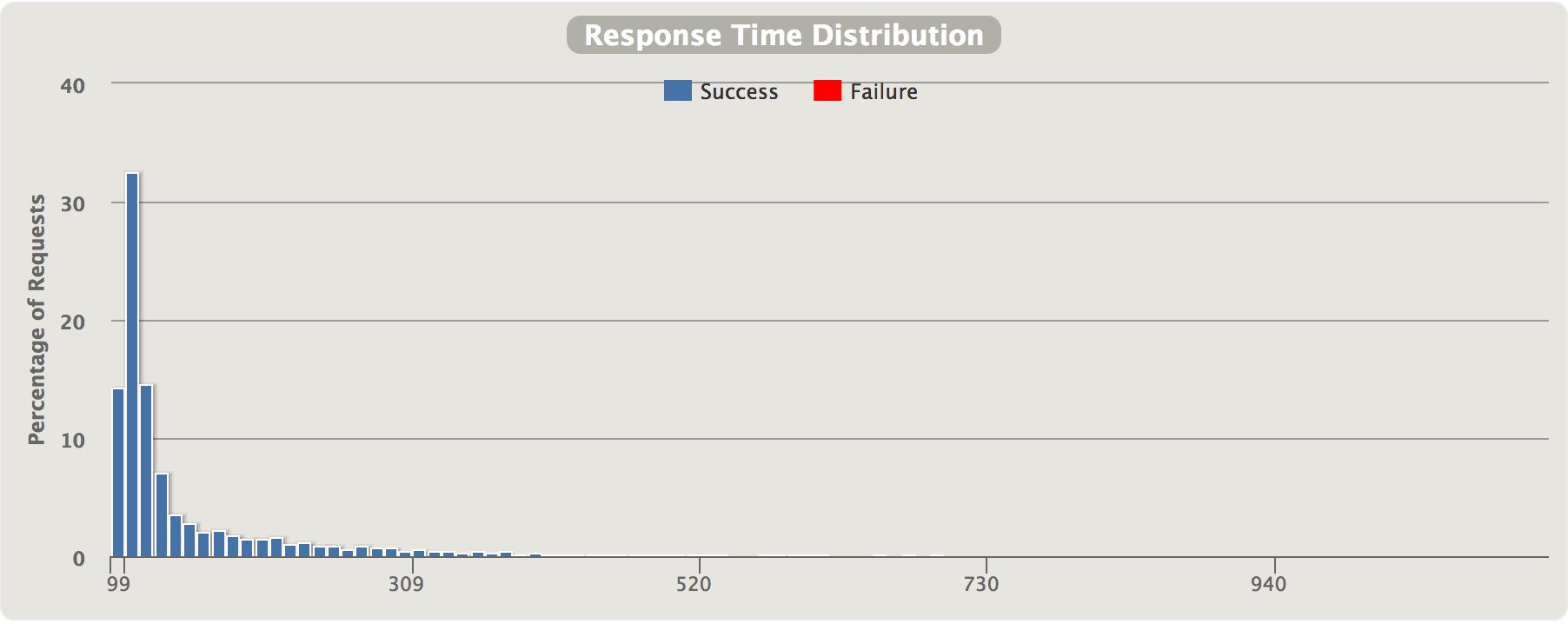 ResponseTimeDistribution