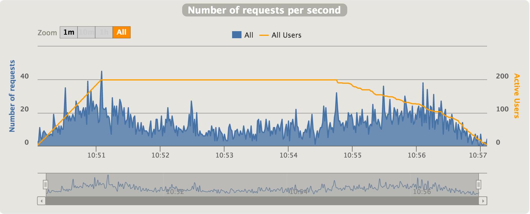 RequestsPerSecond