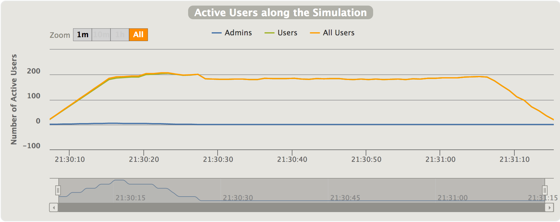ActiveUsers