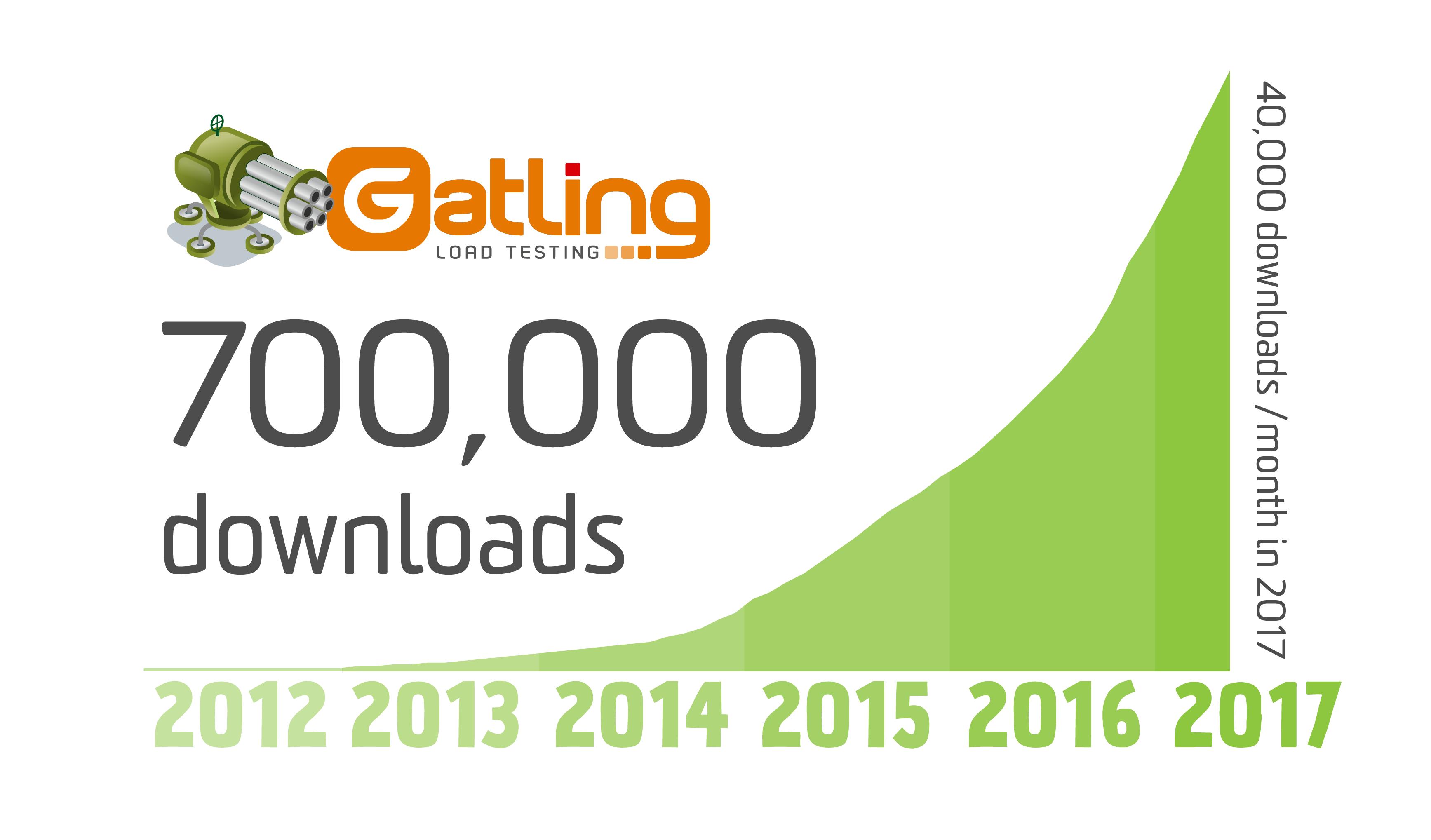 700,000 downloads!