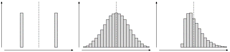 Multiple distributions, sharing the same arithmetic average and standard deviation