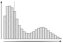 Multi modal distribution, showing its arithmetic average doesn't tell much about its shape