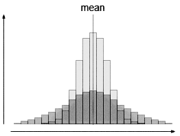 Two distributions with the same average, but different standard deviations