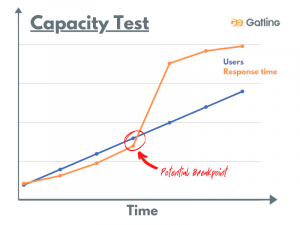 What is load testing - capacity test
