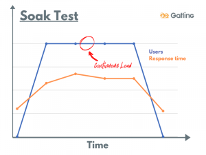 What is load testing - soak test