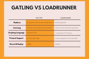 Gatling vs Loadrunner